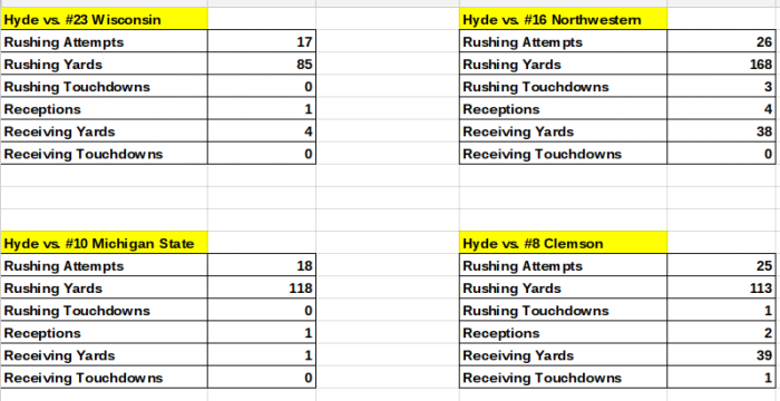 Carlos Hyde vs. Top-20 College Teams